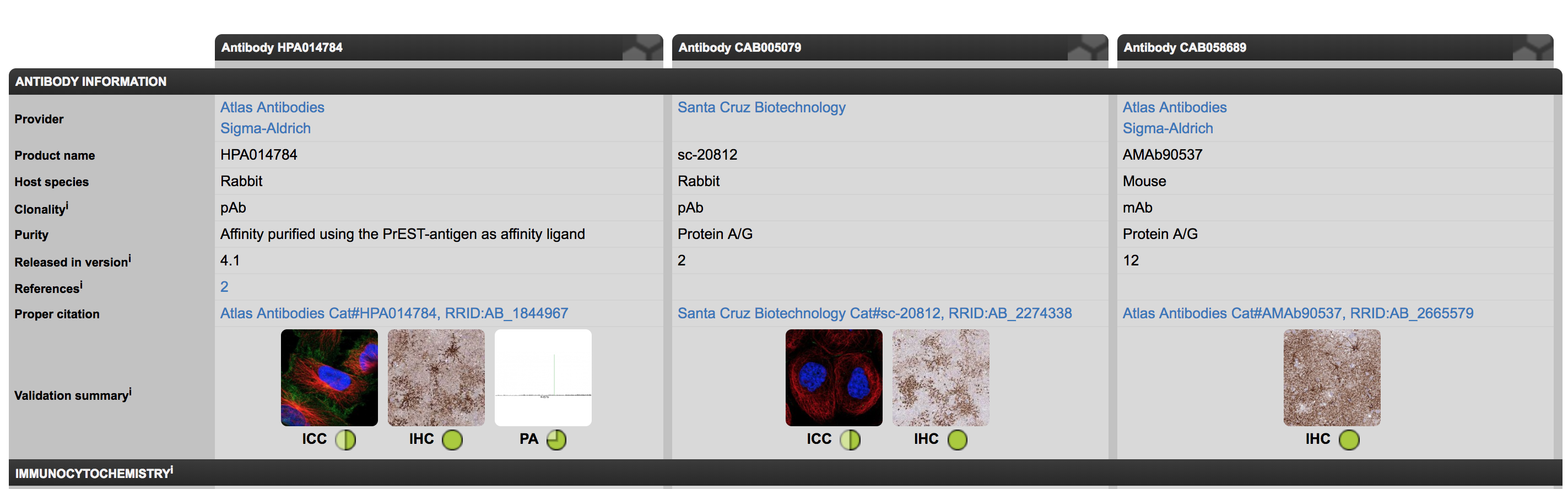 Antibodies and Validation page